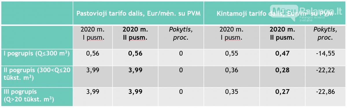 Elektra Lietuvos gyventojams nuo liepos pigs vidutiniškai 8 proc., dujos – 15–23 proc., nuotrauka-3