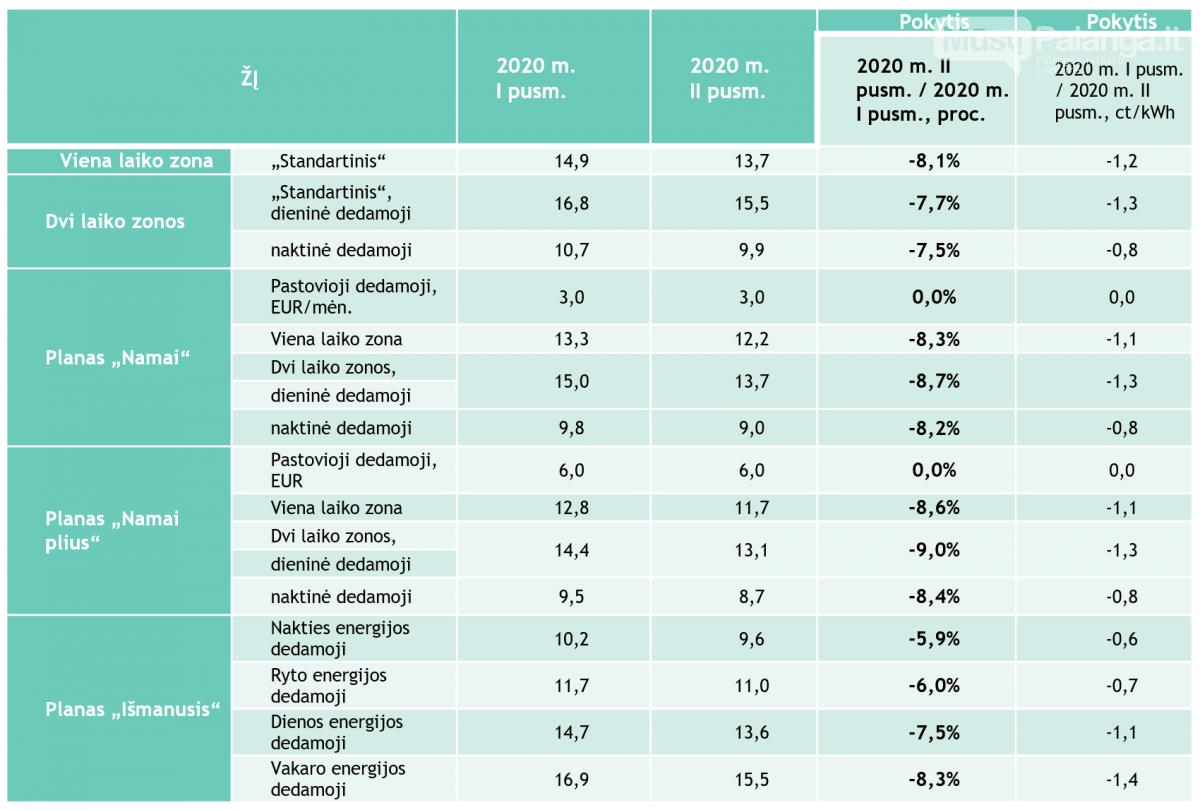 Elektra Lietuvos gyventojams nuo liepos pigs vidutiniškai 8 proc., dujos – 15–23 proc., nuotrauka-2