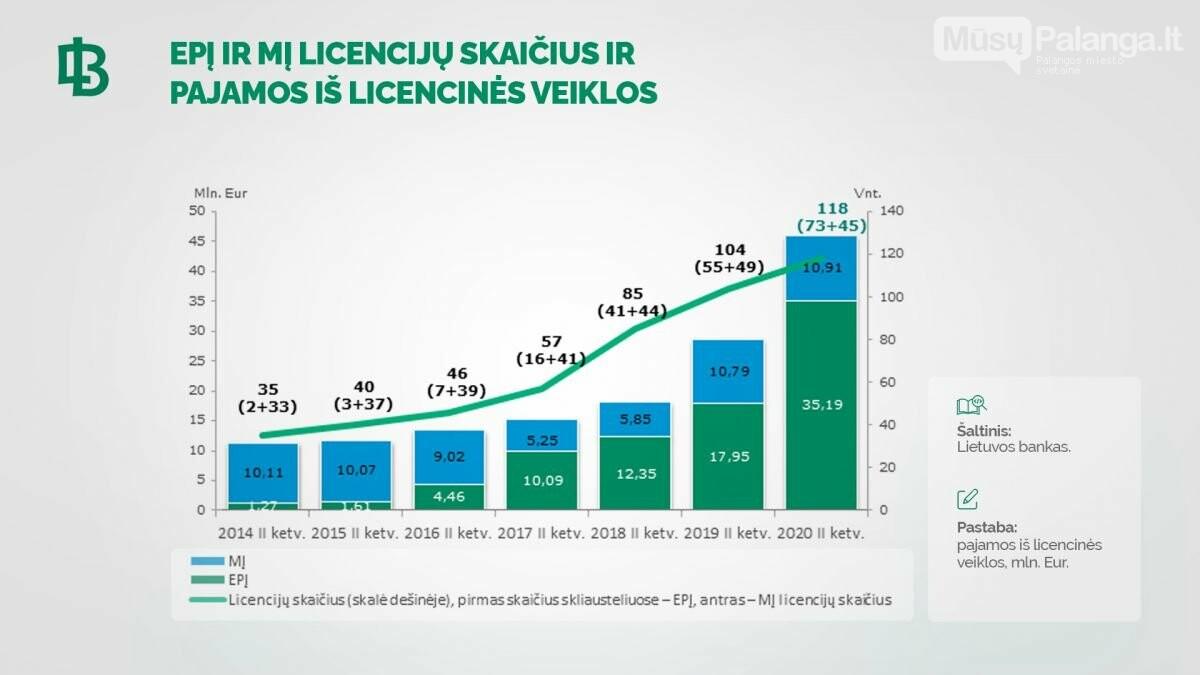 Lietuvos bankas: elektroninių pinigų ir mokėjimo įstaigos atlaikė koronaviruso krizę, nuotrauka-1