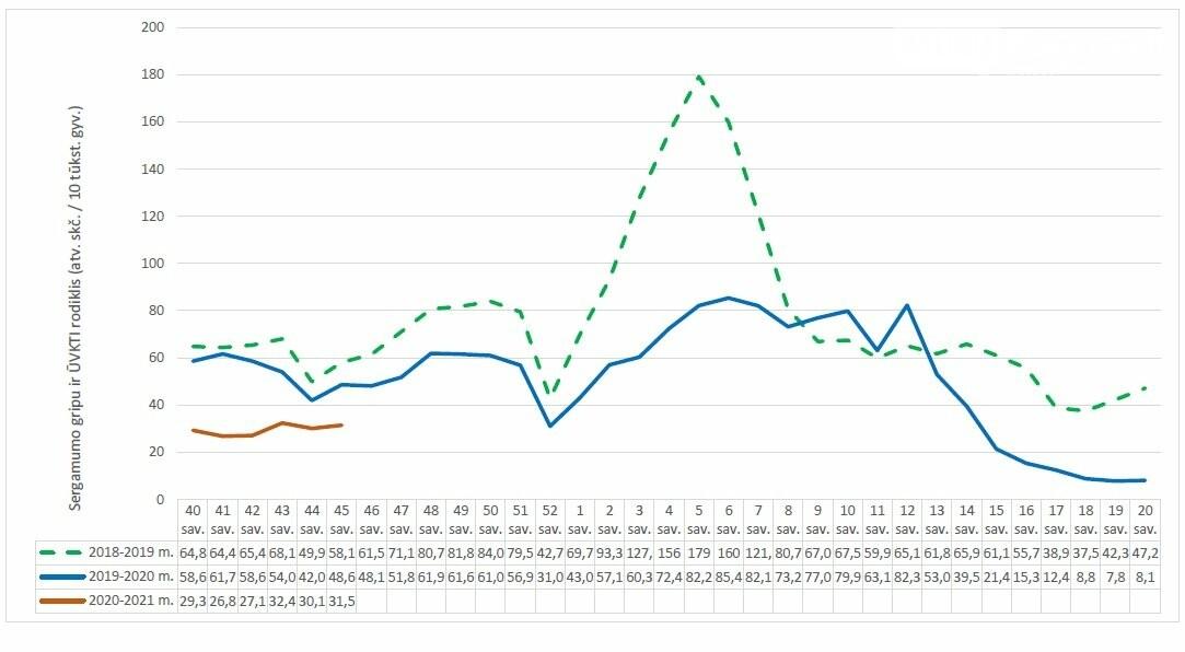 Bendras sergamumas gripu ir ŪVKTI nežymiai padidėjo, nuotrauka-2