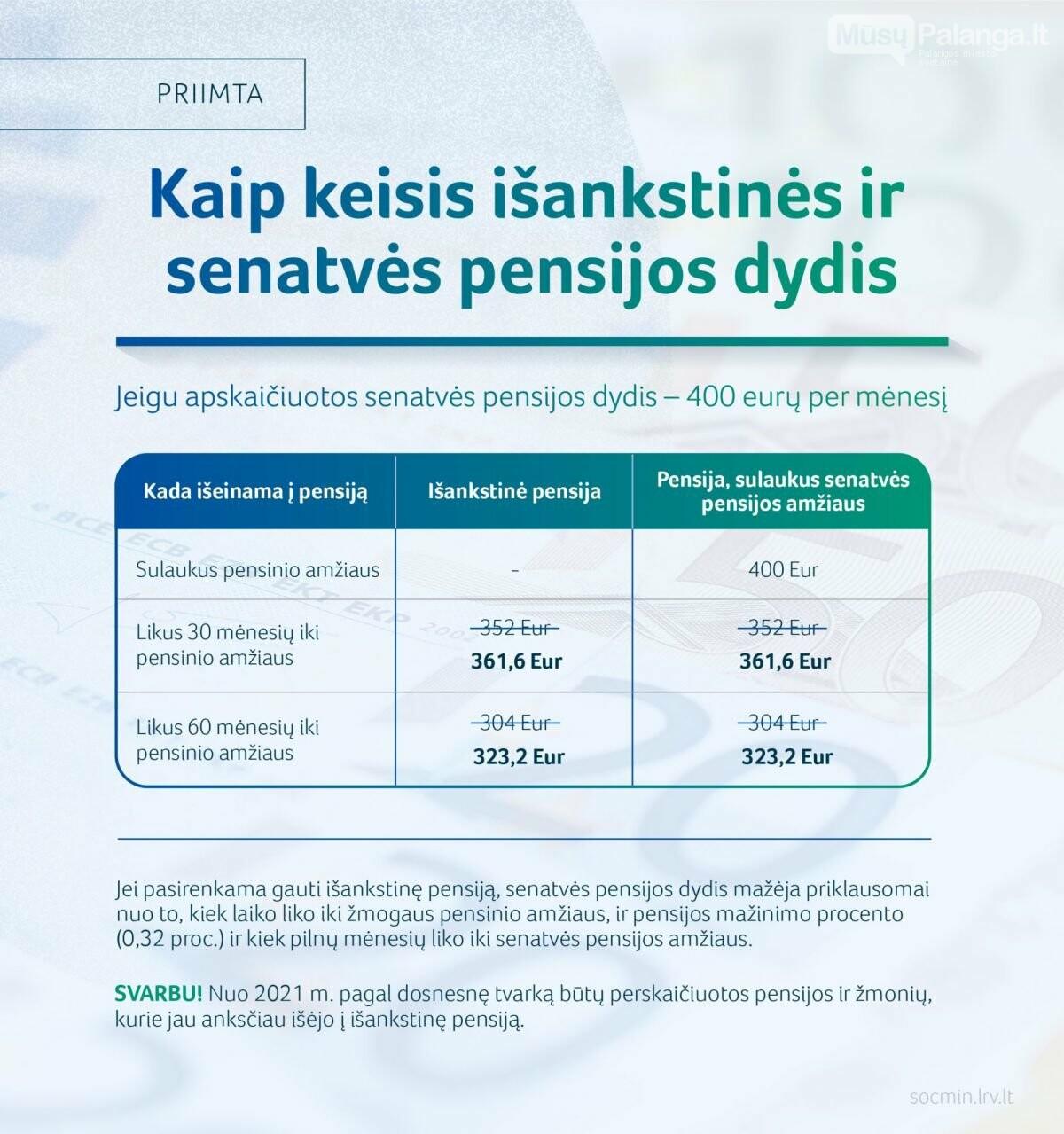 Aktualu išankstinių pensijų gavėjams: nuo kitų metų didės išankstinės pensijos, nuotrauka-1
