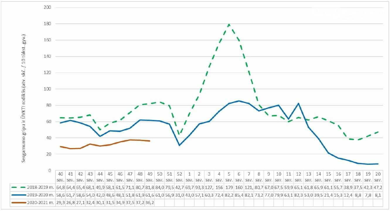 Sergamumas gripu ir viršutinių kvėpavimo takų infekcijomis sumažėjo, nuotrauka-2