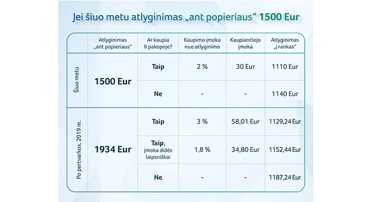 Seimas pritarė pensijų pertvarkai: kaip atrodys atlyginimas, nuotrauka-3