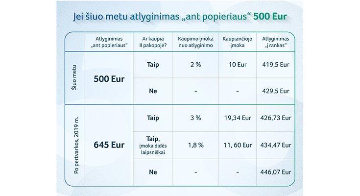 Seimas pritarė pensijų pertvarkai: kaip atrodys atlyginimas, nuotrauka-1