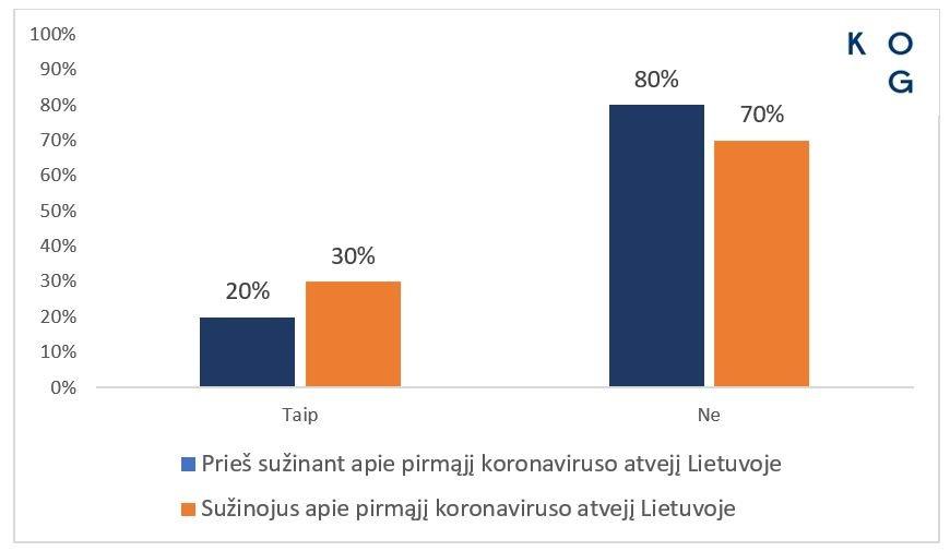 Paradoksas: užfiksavus pirmąjį koronaviruso atvejį šalyje, gyventojų baimė sumažėjo, nuotrauka-2